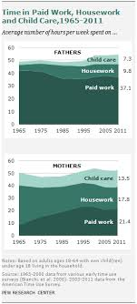 Yes  Men Should Do More Housework   The Atlantic The Atlantic Marche and Chait both note that their wives      instinct for a cleaner  less dusty floor seems quite nearly genetically programmed  and it is a male female