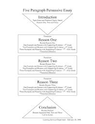 Write methodology thesis