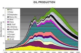 There Will Be Peak Oil dans ENERGIE, PETROLE, GAZ