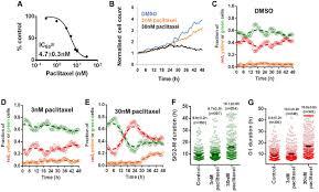 a quantitative fastfucci assay defines cell cycle dynamics at a