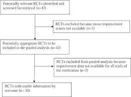 initial severity and antidepressant benefits a meta analysis of