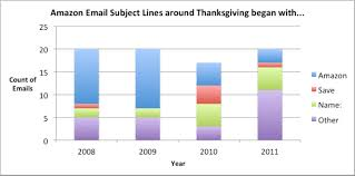 amazon black friday specials 2012 5 years of black friday emails from amazon different yet the same