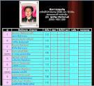 โปรแกรมมวยไทยวันที่ 24 มีนาคม 2556