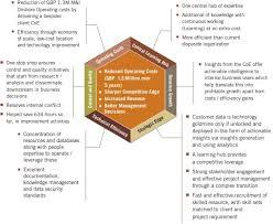 American Cancer Society Customer Relationship Management System     Case Study     Sveti  te Gospe Sinjske