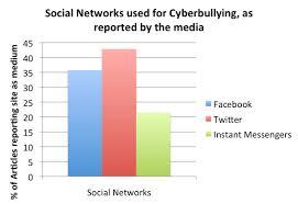 Cyber Bullying Outline by Cliff Akiyama