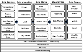 Data Warehouse System Architecture   Amazon Redshift oyulaw