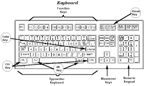 100 shortcut keyboard di komputer tombol shortcut komputer di windows xp vista 7