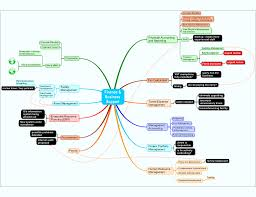 Concept Maps Concept Maps Or Mind Maps The Choice Wikit
