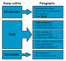 essay ideas   Template Essay titles for the yellow wallpaper uk  Essay titles for the yellow wallpaper uk