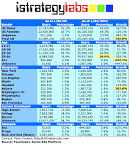 Facebook Demographics and Statistics Report 2010 – 145% Growth in