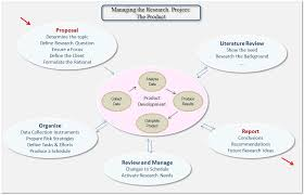 Managing the Product Process