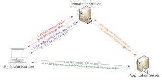 Visio KerberosComms Active Directory Security