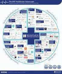 Healthcare   Bessemer Venture Partners Bessemer Venture Partners Fee For Value Drives Trillion Dollar Healthcare Opportunity