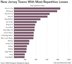 Jersey Shore Development Failures Exposed By Hurricane Sandy   The