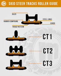 rubber tracks guide monster tires industrial tires rubber