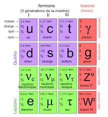 particules élémantaires