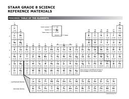 how is the modern periodic table organized the arrangement of elements the periodic table texas gateway