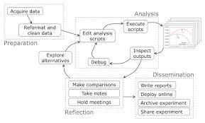 Data analysis dissertation   durdgereport    web fc  com MIS Campinas