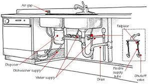 Under Kitchen Sink Plumbing Under Kitchen Sink Plumbing Replace - Kitchen sink drain vent