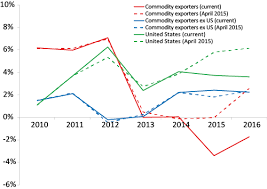 Figure   Real fixed investment growth  advanced economies  April      WEO vs April      WEO