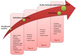 PhD Guide   PHD   EPFL  PhD Guide