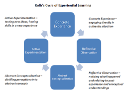 Experiential Learning Defined   Faculty Innovation Center Faculty Innovation Center   The University of Texas at Austin The Freshman Research Initiative  FRI  is an example of a program at The University of Texas at Austin that aligns with Kolb     s experiential learning cycle