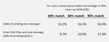 Behind OKCuid  The Mathematics of Online Dating