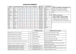 planilla de promedios by sefotec chile issuu