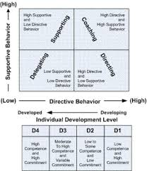 Main Theories of Situational or Contingency Approaches  Situational Leadership Model essay   SITUATIONAL LEADERSHIP