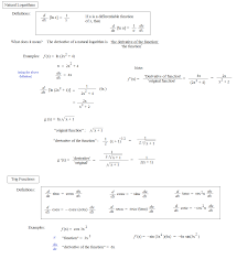 math plane additional derivative rules exponents logarithms