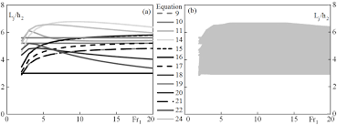 a  Comparison of equations of nondimensional jump lengths proposed by different authors cited in Table InTech