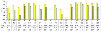 sensors free full text performance evaluation of proximal