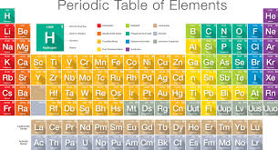 how is the modern periodic table organized what is an element in chemistry