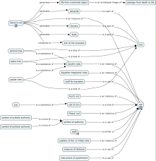Concept Maps Tip Of The Day Forum Redux On Mind Maps Concept Maps Etc