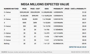 amazon black friday deals bysiiness insiders mega millions jackpot expected value business insider
