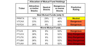 Best And Worst  Telecom Services ETFs  Mutual Funds And Key     Seeking Alpha Best mutual funds exclude funds with TNAs less than      million for inadequate liquidity