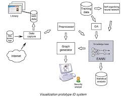 Ioannis Xydas    Research Design and implementation of a prototype intelligent Intrusion Detection System  IDS  for