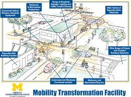 Map Of University Of Michigan by University Of Michigan Engineers Build Enormous Fake City To Test