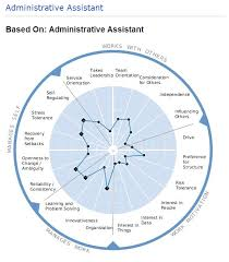 Executive Assistant Job Resume by Job Description For An Admin Assistant Position Do You Want Your