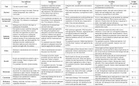 University assignment grading criteria for essay Willow Counseling Services