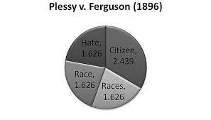 Plessy v ferguson essay