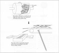 how nail is made material manufacture making history used