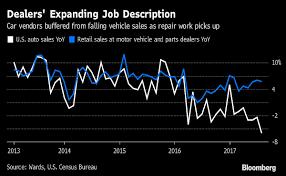 Auto Body Job Description Auto Repairs Pad U S Dealerships U0027 Revenue Amid New Car Sales Slump
