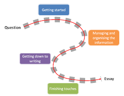 Practical Tips for More Consistent  Productive Writing Yumpu