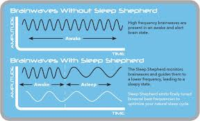 Colors That Help You Sleep by Amazon Com Sleep Shepherd Blue A Wearable Sleep Aid And Tracker