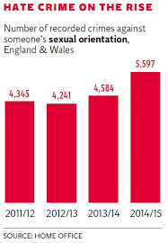 Figures reveal a      shocking      rise in homophobic hate crimes   The     The Independent web hate crime graphic jpg