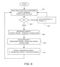 patent us8480541 user footfall sensing control system for