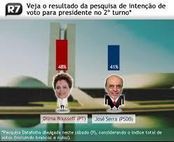 Se a eleição fosse hoje, Dilma venceria Serra com vantagem de 8 ...