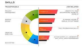 Free Resumes Builder Online by 11 Best Free Online Resume Builder Sites To Create Resume Cv