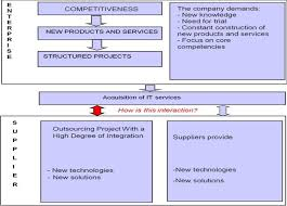 technological innovation projects proposal for an integrative